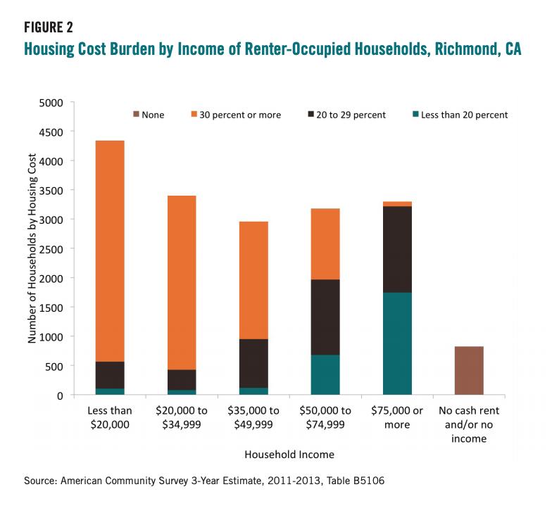 Figure 2 includes the Housing Cost Burden by Income of Renter-Occupied Households, Richmond, CA