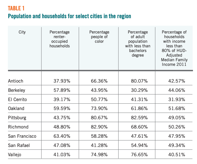 Table 1 showcases Population and households for select cities in the region