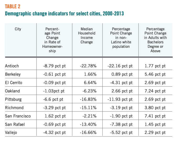Table 2 showcases Demographic change indicators for select cities, 2000-2013
