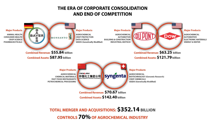 This infographic showcases the Era of Corporate consolidation and end of competition