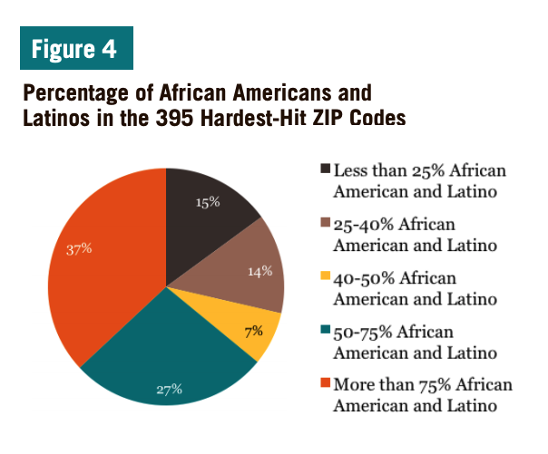 Figure 4 includes a chart showcasing the Percentage of African Americans and Latinos in the 395 Hardest-Hit ZIP Codes