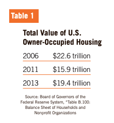 Table 1 showcases the Total Value of U.S. Owner-Occupied Housing in 2006, 2011, and 2013