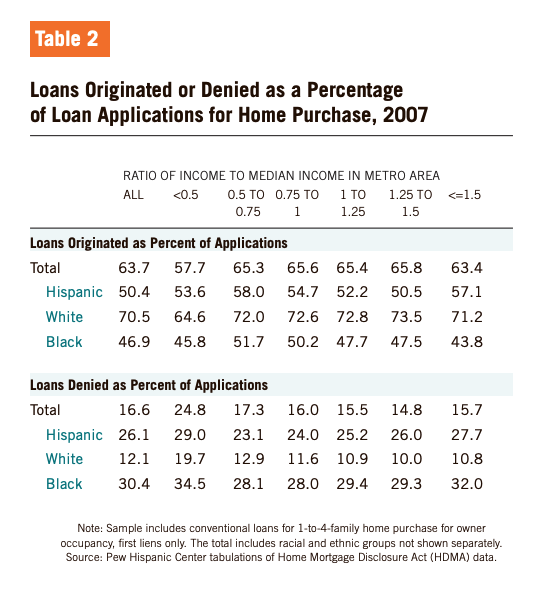 Table 2 showcases Loans Originated or Denied as a Percentage of Loan Applications for Home Purchase, 2007