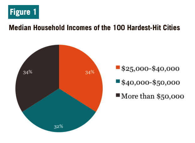 Figure 1 includes a pie chart illustrating the Median Household Incomes of the 100 Hardest-Hit Cities