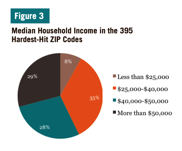 Figure 3 includes a pie chart of the Median Household Income in the 395 Hardest-Hit ZIP Codes
