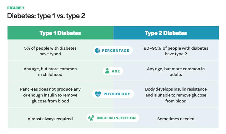 Figure 1 includes a diagram of Diabetes: type 1 vs. type 2