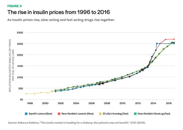 Figure 3 includes a graph of The rise in insulin prices from 1996 to 2016
