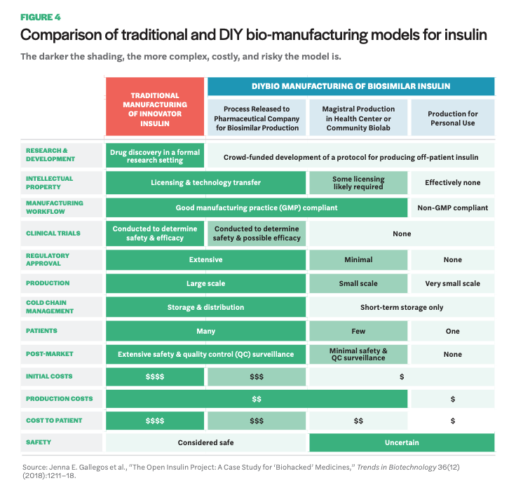 Figure 4 includes a chart of a Comparison of traditional and DIY bio-manufacturing models for insulin