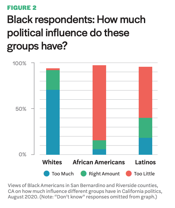 "Figure 2 includes a graph of the views of Black Americans in San Bernardino and Riverside counties, CA on how much influence different groups have in California politics, August 2020. (Note: ""Don't know"" responses omitted from graph.)"