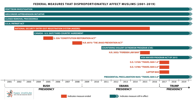 This infographic includes a diagram showcasing the Federal measures that disproportionately affect muslims (2001-2019)