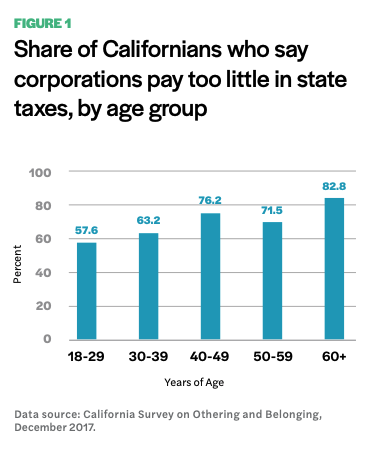 Figure 1 includes a diagram of the share of Californians who say corporations pay too little in state taxes, by age group.