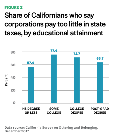 Figure 1 includes a diagram of the share of Californians who say corporations pay too little in state taxes, by educational attainment.