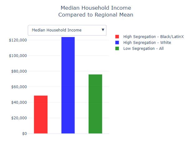 segregation part 4 graph