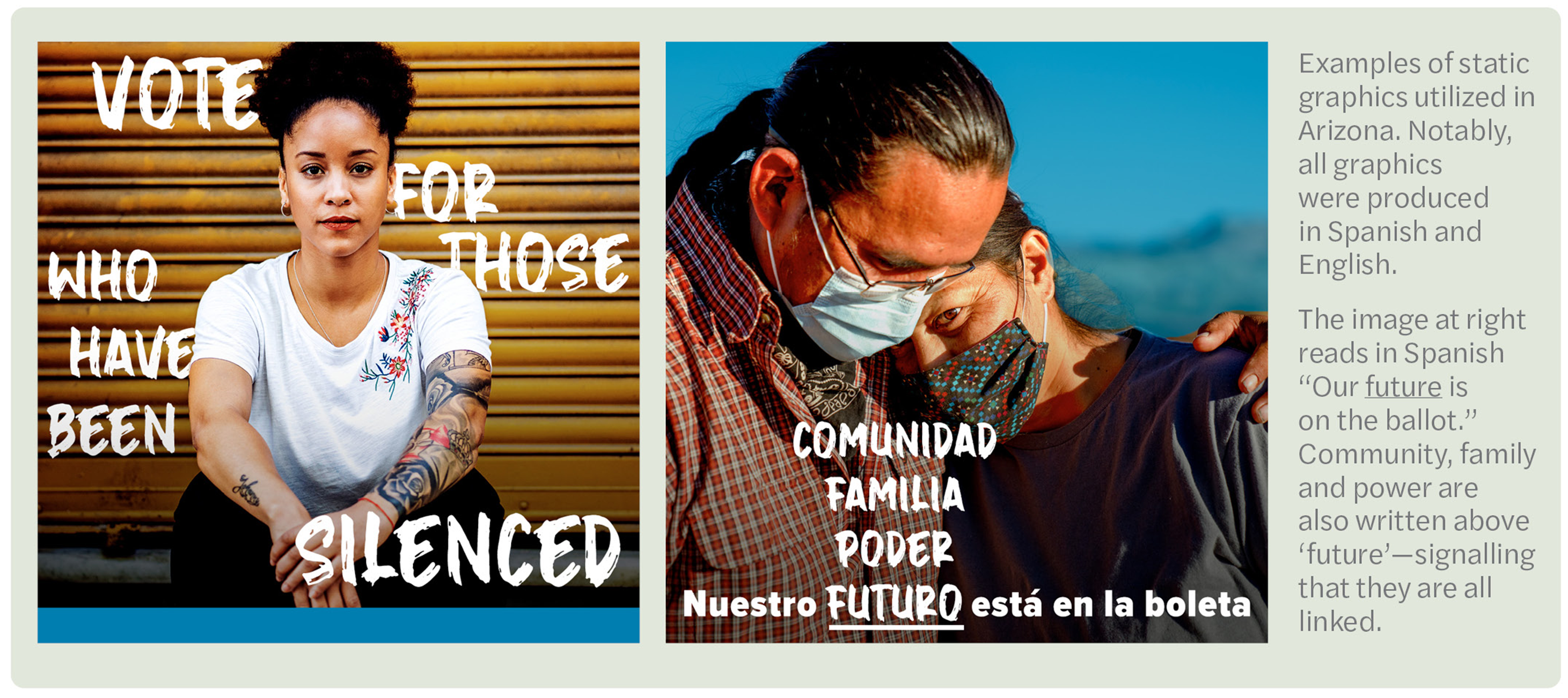 "Examples of static graphics utilized in Arizona. Notably, all graphics were produced in Spanish and English. The image at right reads in Spanish ""Our future is on the ballot."" Community, family and power are also written above 'future'—signaling that they are all linked."