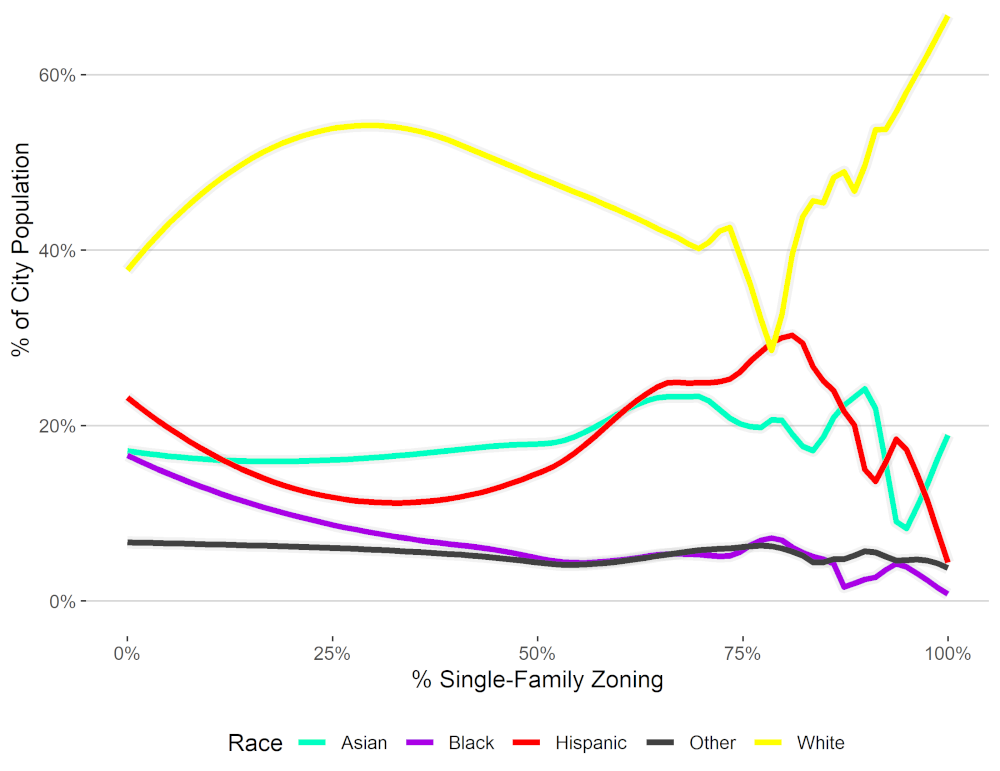 chart showing as single family zoning rises, so communities become almost exclusively white